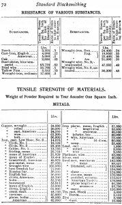 Resistance and Tensile Strength of Various Metals and Other Materials